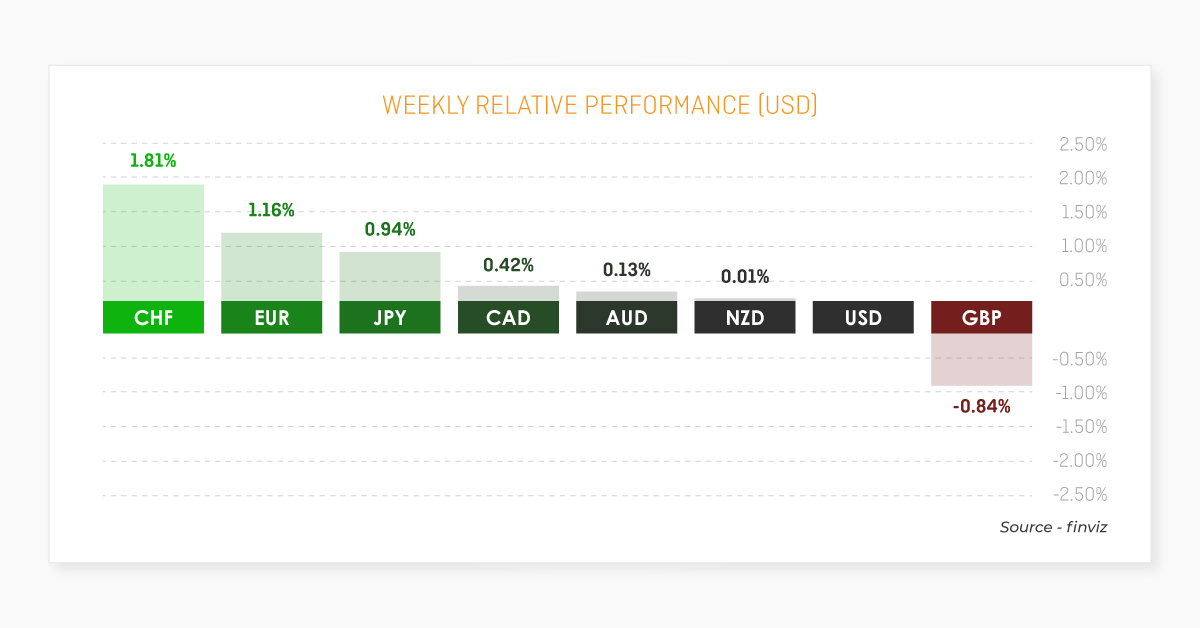 FX Week ahead: Covid Waves Throw a Wrench Into any CAD strength